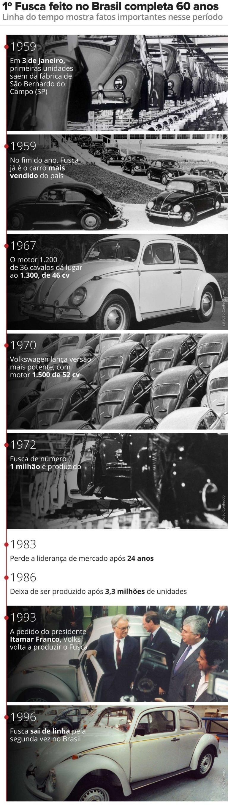 Volkswagen encerra produção mundial do Fusca 4